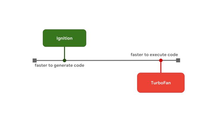 Оптимизация работы с прототипами в JavaScript-движках - 4
