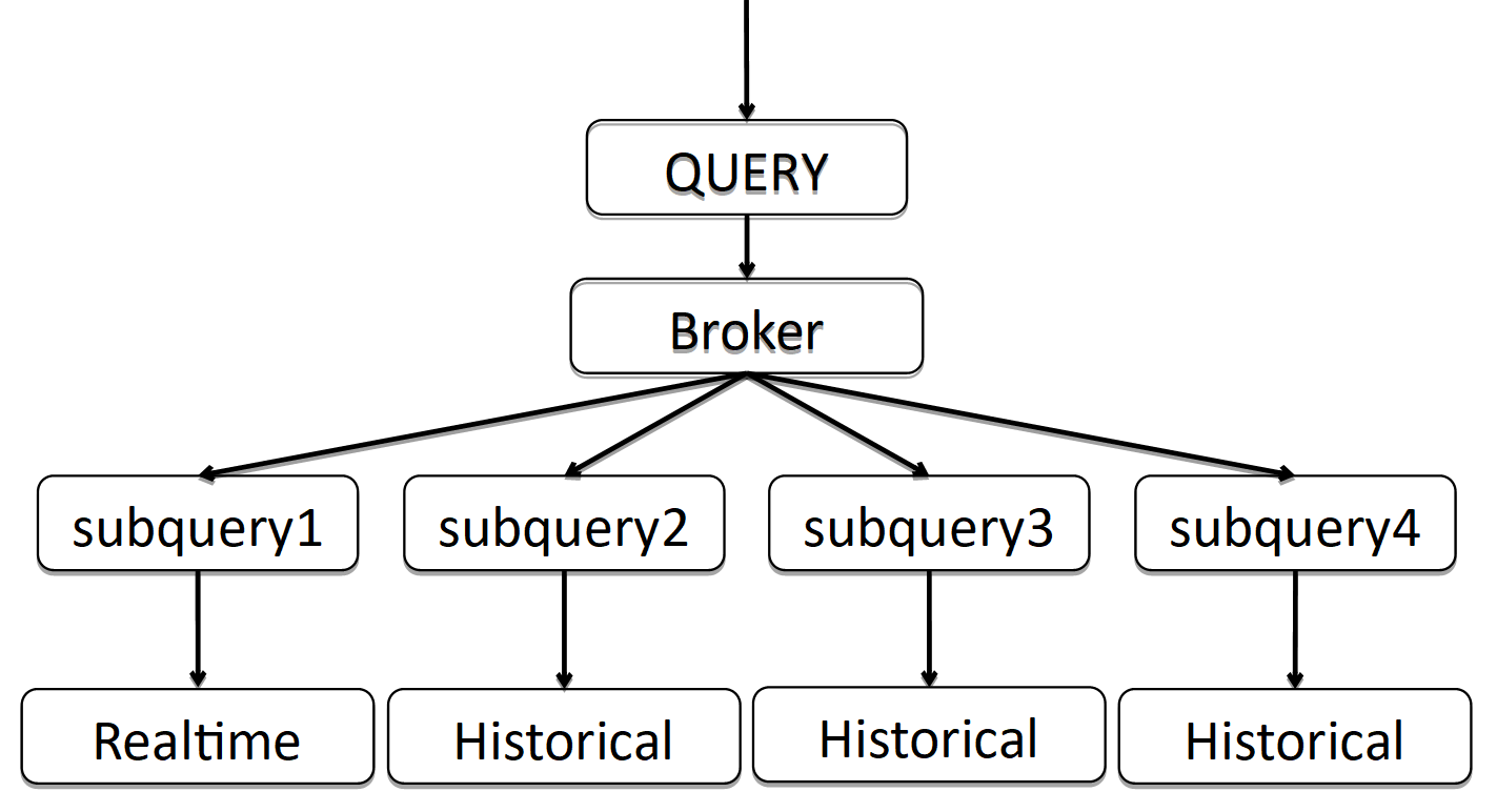 Особенности использования Druid на примере Одноклассников - 10