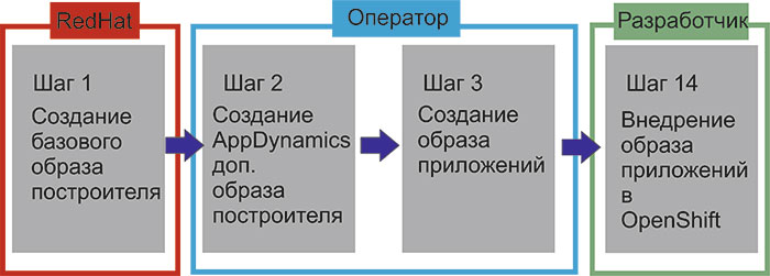 Используем AppDynamics с Red Hat OpenShift v3 - 2