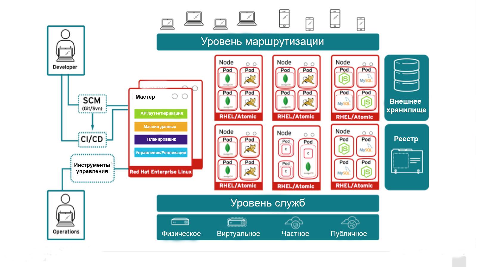Используем AppDynamics с Red Hat OpenShift v3 - 4