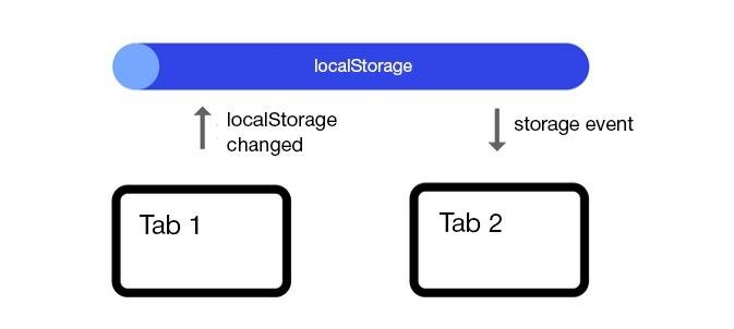 Способы синхронизации вкладок браузера - 2