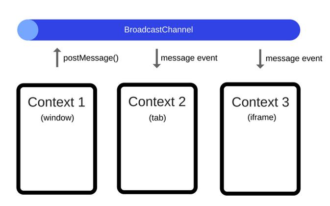 Способы синхронизации вкладок браузера - 3