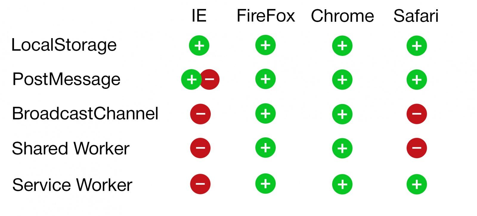 Способы синхронизации вкладок браузера - 4