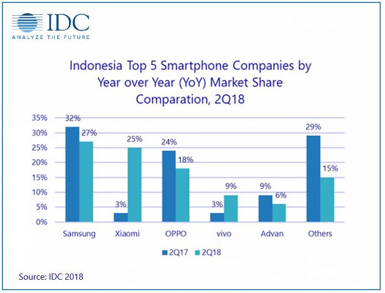 Xiaomi вот-вот опередит Samsung еще на одном рынке смартфонов