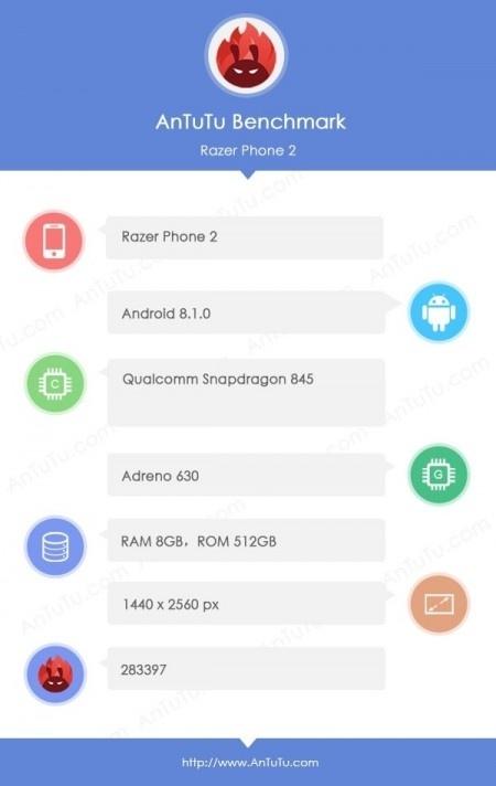 Бенчмарки раскрыли характеристики игрового смартфона Razer Phone 2