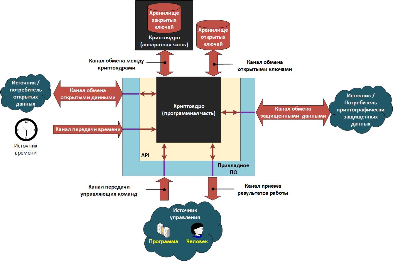 Информационная безопасность банковских безналичных платежей. Часть 8 — Типовые модели угроз - 10