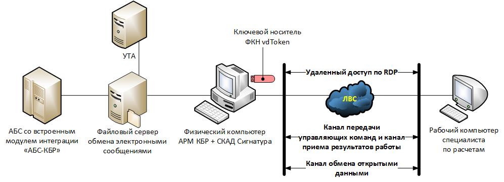 Информационная безопасность банковских безналичных платежей. Часть 8 — Типовые модели угроз - 13