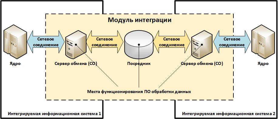 Информационная безопасность банковских безналичных платежей. Часть 8 — Типовые модели угроз - 4