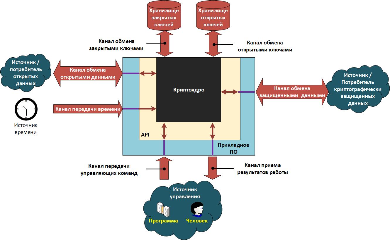 Информационная безопасность банковских безналичных платежей. Часть 8 — Типовые модели угроз - 9
