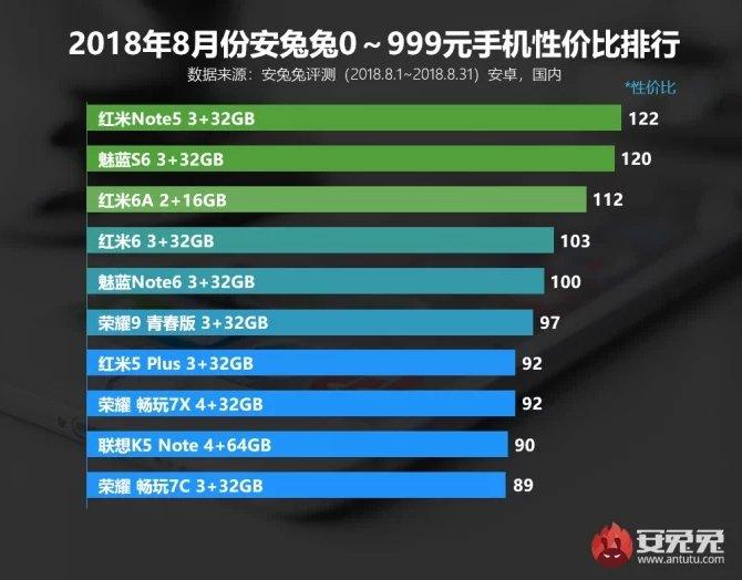 Лучший смартфон по соотношению цены и производительности в AnTuTu — Xiaomi Redmi Note 5
