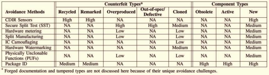 Введение в мир поддельных микросхем: методы обнаружения контрафакта - 17