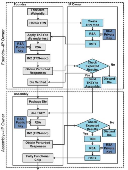Введение в мир поддельных микросхем: методы обнаружения контрафакта - 19