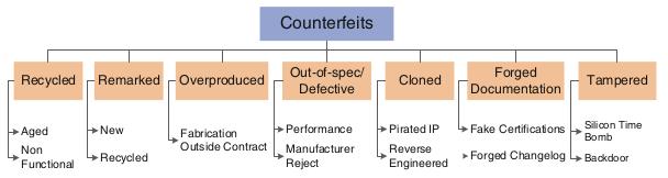 Введение в мир поддельных микросхем: методы обнаружения контрафакта - 2