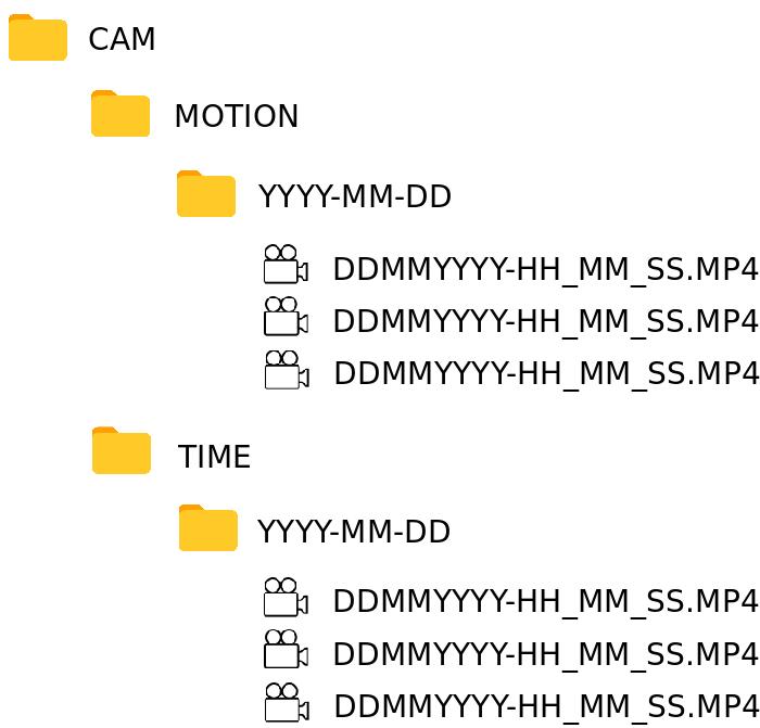 Как мы сделали малогабаритный облачный видеорегистратор из обычной IP камеры - 16