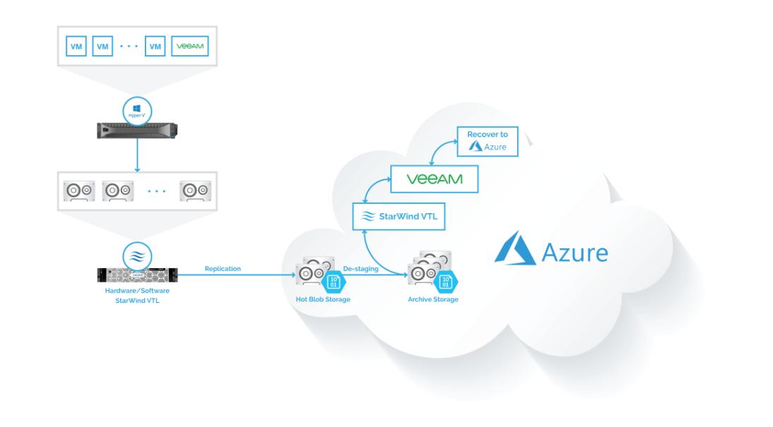 Как настроить архивирование резервных копий Veeam в Microsoft Azure Blob Storage с помощью StarWind VTL - 1