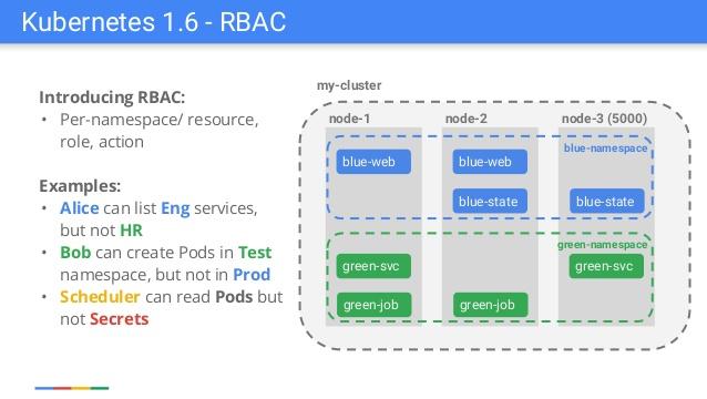 Понимаем RBAC в Kubernetes - 1