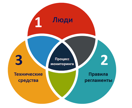 Семь «НЕ» мониторинга ИТ-инфраструктуры - 2
