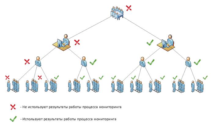 Семь «НЕ» мониторинга ИТ-инфраструктуры - 3