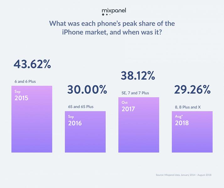 iPhone 6s и 7 остаются самыми популярными смартфонами Apple - 4