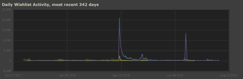 Где мои деньги, чувак: о чем молчит Steam - 5
