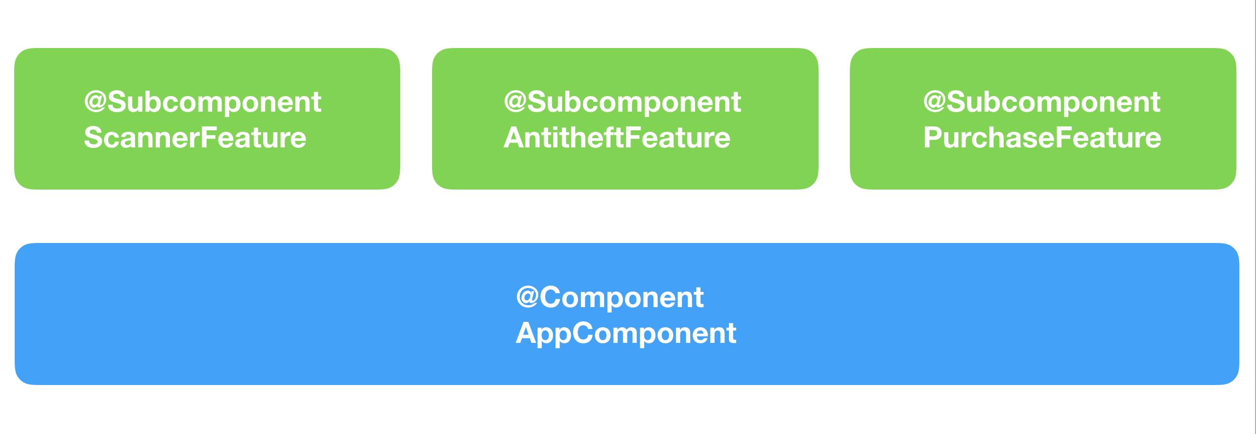 Многомодульность в Android с точки зрения архитектуры. От А до Я - 4