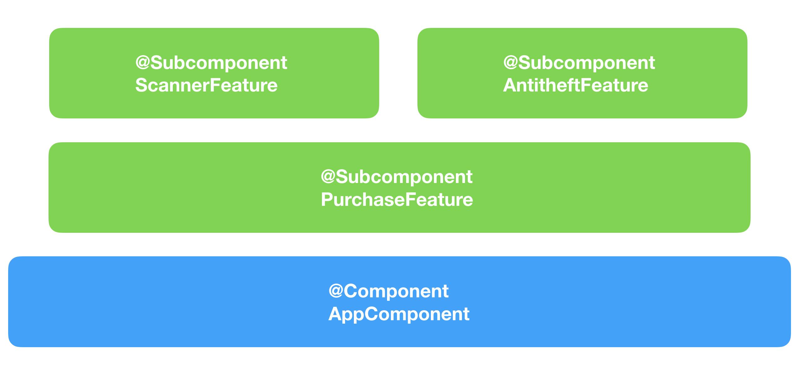 Многомодульность в Android с точки зрения архитектуры. От А до Я - 5