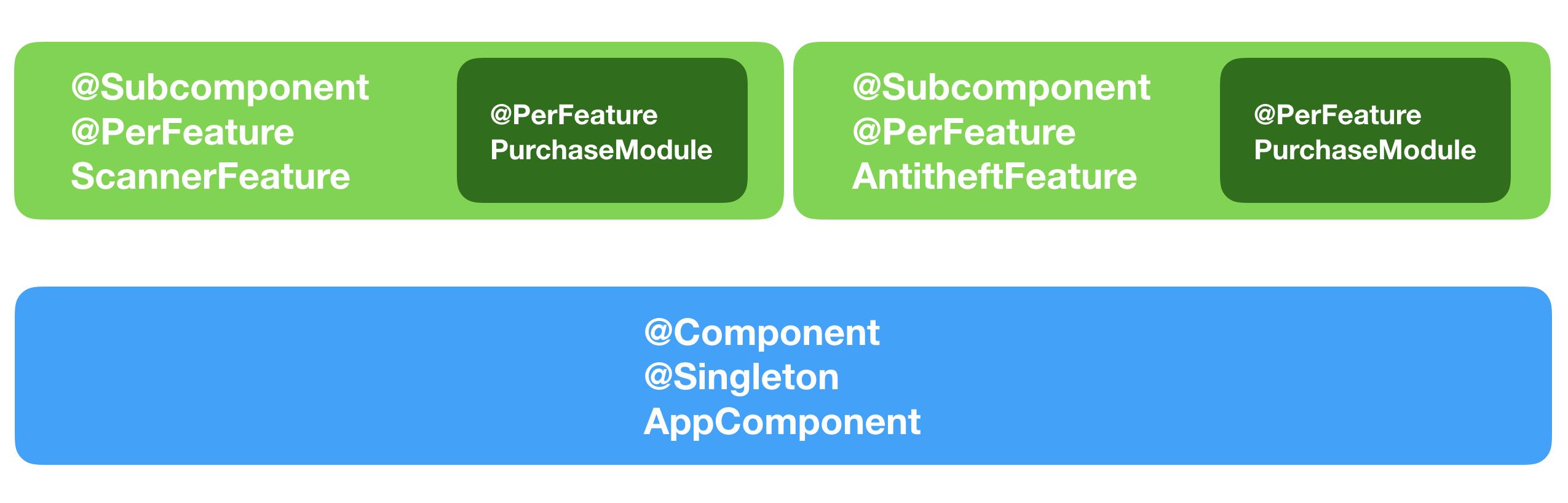 Многомодульность в Android с точки зрения архитектуры. От А до Я - 7