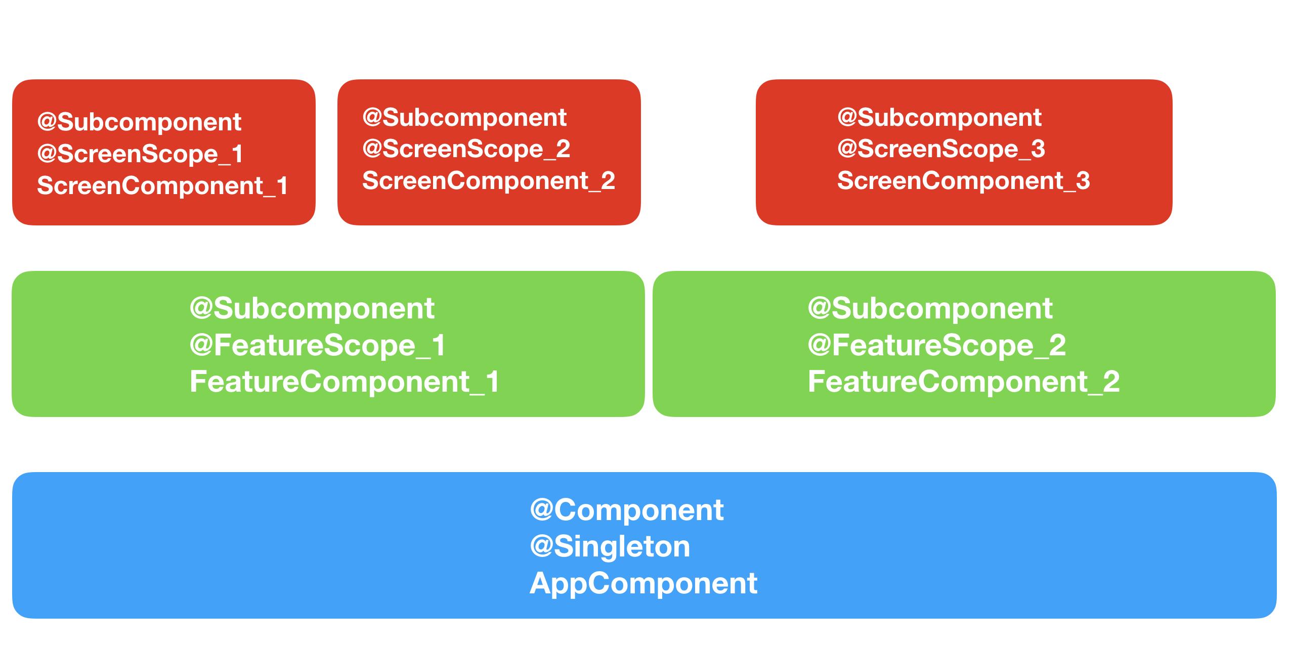 Многомодульность в Android с точки зрения архитектуры. От А до Я - 1