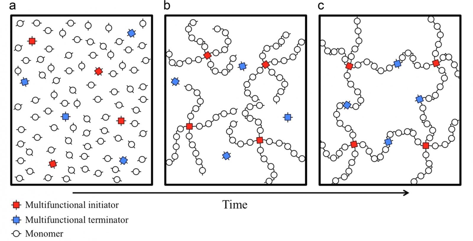 Кто сказал, что Флаббер не настоящий: создание гомогенного термореактивного полимерного геля - 4