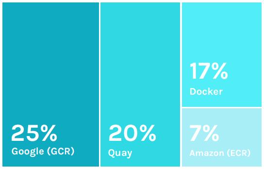 Новая статистика CNCF о контейнерах, cloud native и Kubernetes - 10