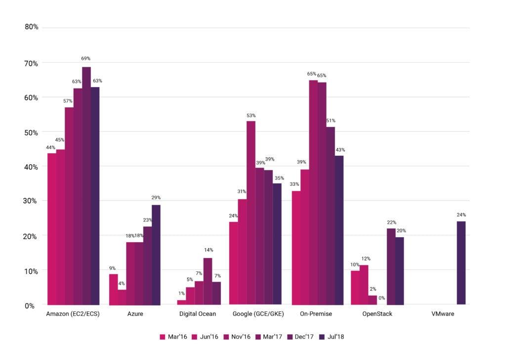 Новая статистика CNCF о контейнерах, cloud native и Kubernetes - 2