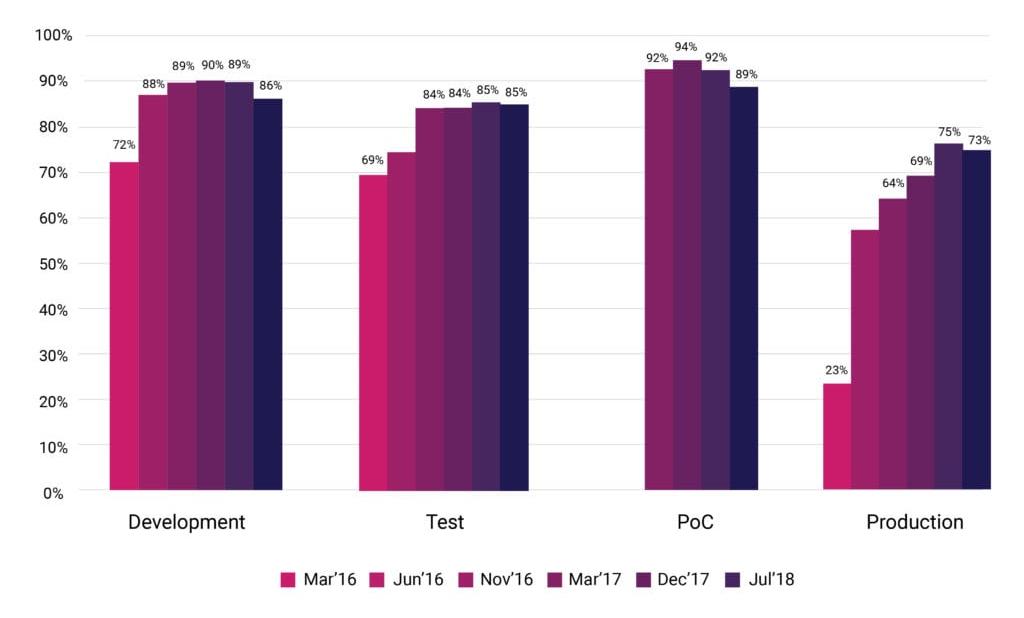 Новая статистика CNCF о контейнерах, cloud native и Kubernetes - 3