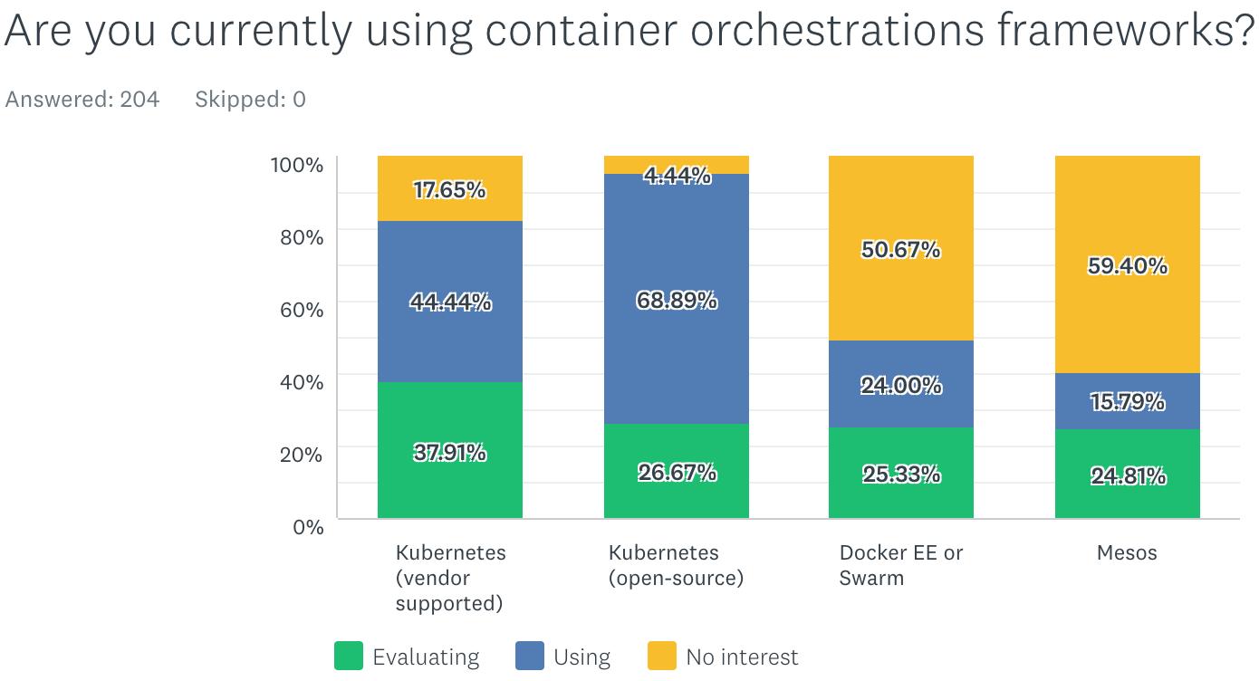 Новая статистика CNCF о контейнерах, cloud native и Kubernetes - 7