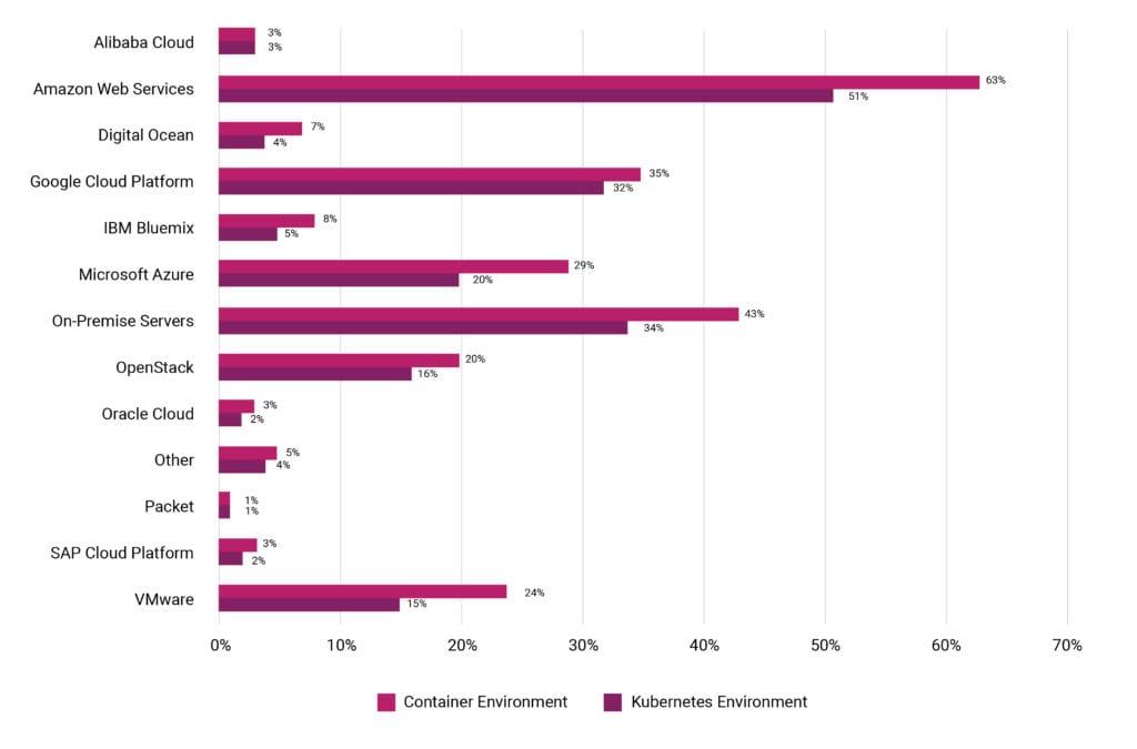 Новая статистика CNCF о контейнерах, cloud native и Kubernetes - 8