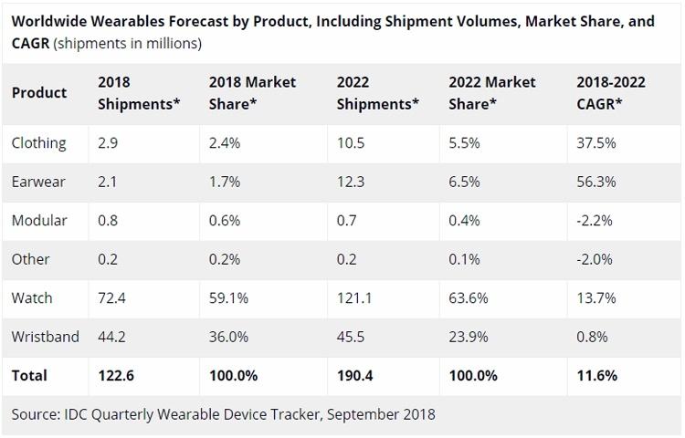 Объём мирового рынка смарт-часов в 2018 году приблизится к 50 млн единиц