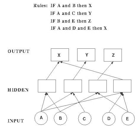 Rule-based neural networks - 2