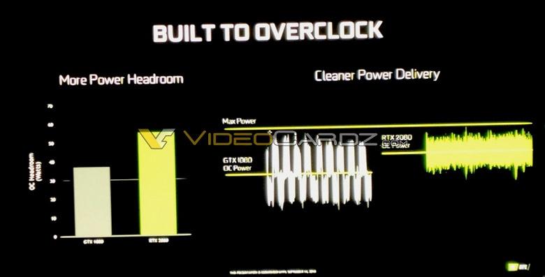 Видеокарты GeForce RTX созданы для разгона