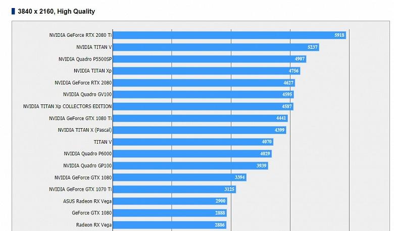 В игре Final Fantasy XV видеокарты GeForce RTX 2080 и RTX 2080 Ti демонстрируют не впечатляющий результат