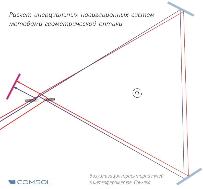 Моделирование эффекта Саньяка методами геометрической оптики - 1