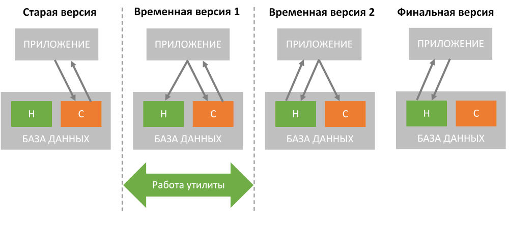 Обновление базы данных и zero-downtime deployment - 1