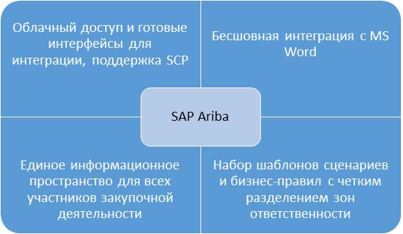 Достучаться до небес: управляем закупками в облаке с помощью SAP Ariba - 11