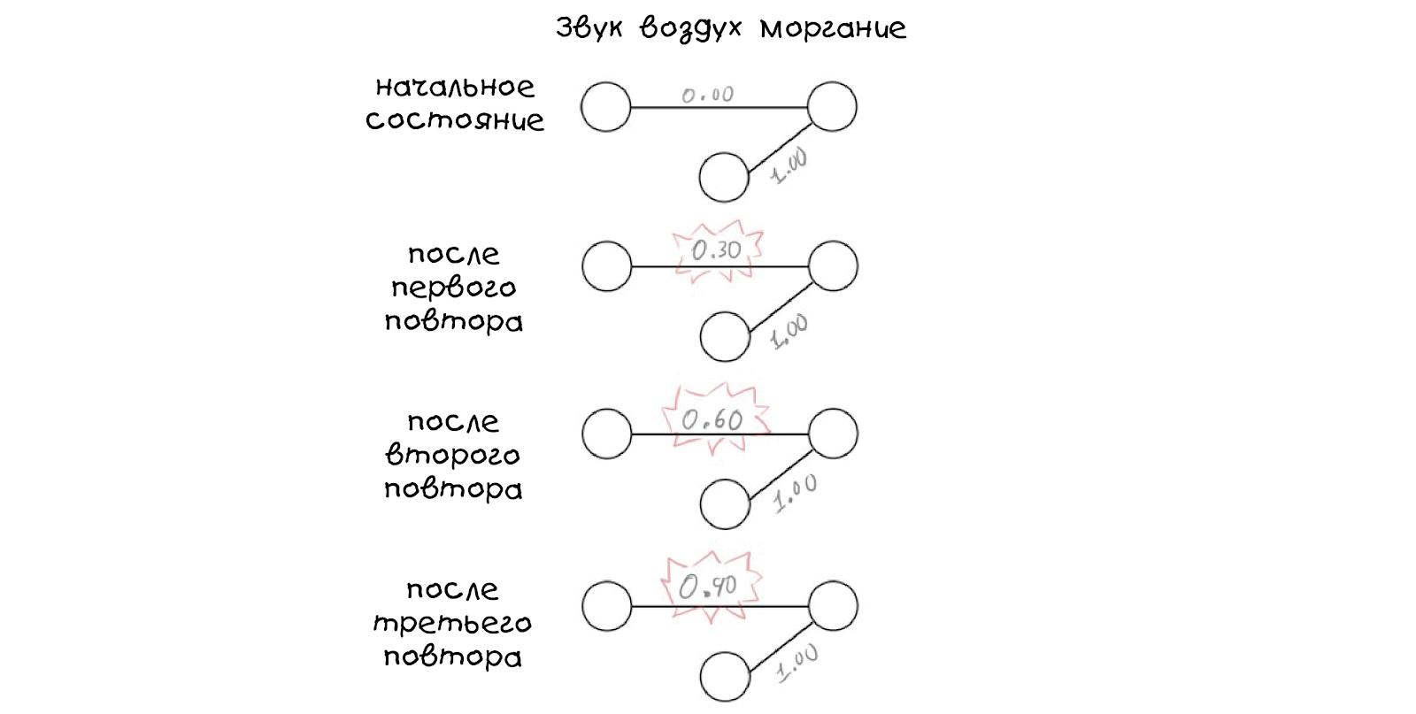 Создаём простую нейросеть - 18