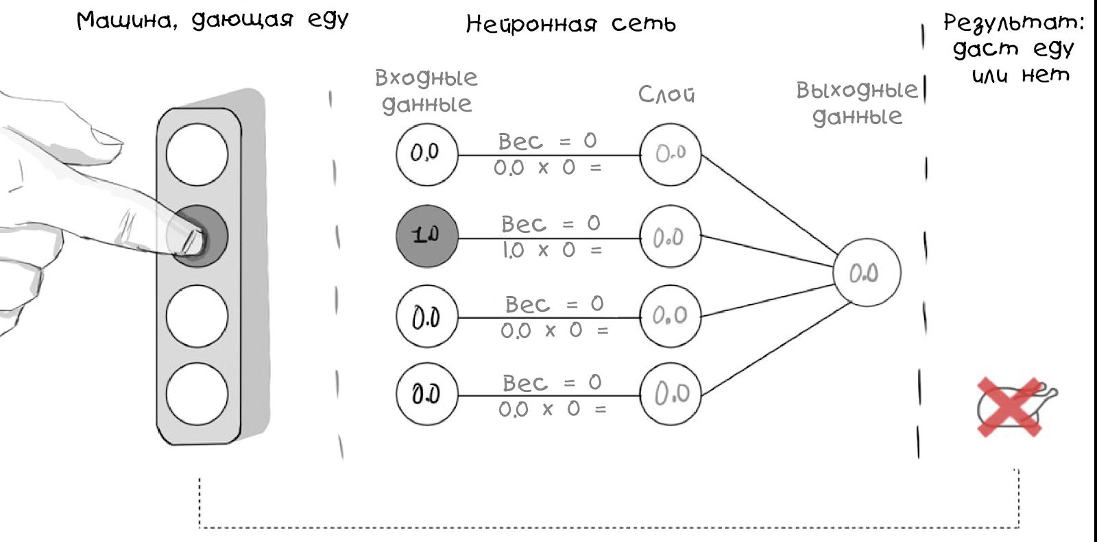 Создаём простую нейросеть - 26