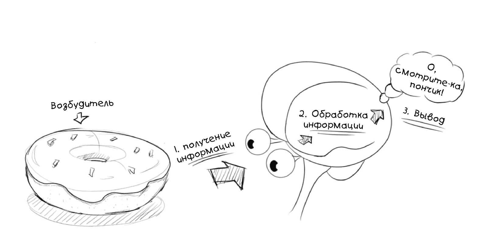 Создаём простую нейросеть - 3