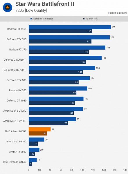 Первые тесты дешёвого APU Athlon 200GE демонстрируют, насколько новая архитектура AMD лучше старой