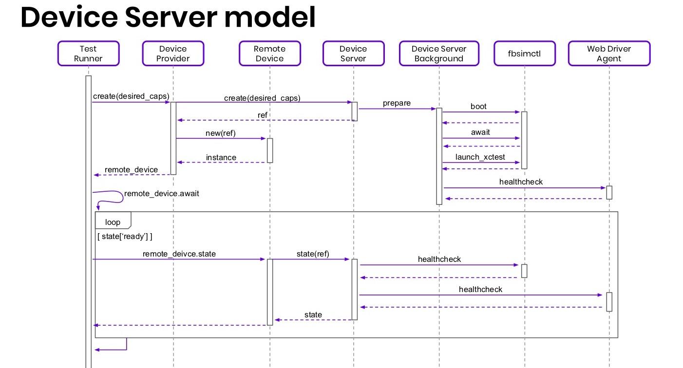Когда нужны скорость и масштабирование: сервер распределенных iOS-устройств - 17