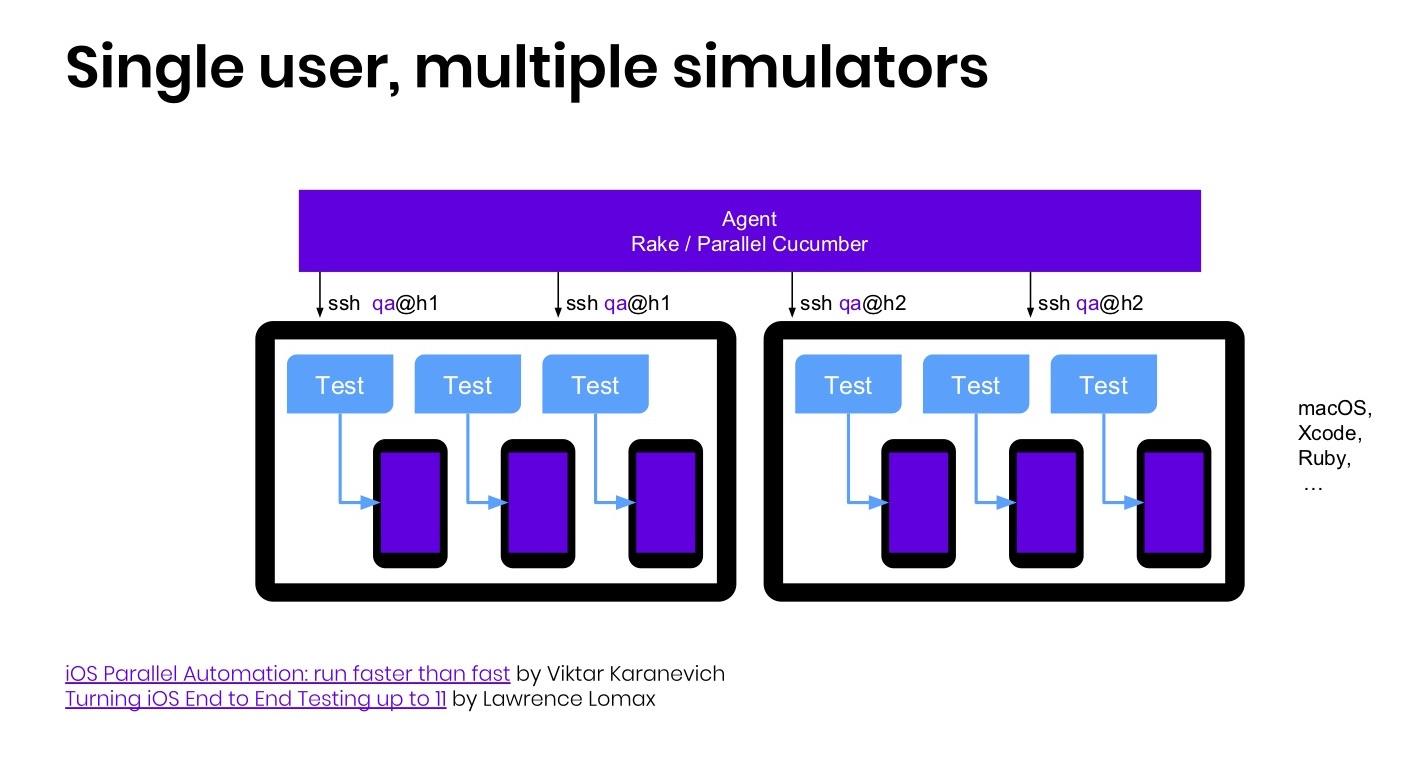 Когда нужны скорость и масштабирование: сервер распределенных iOS-устройств - 4