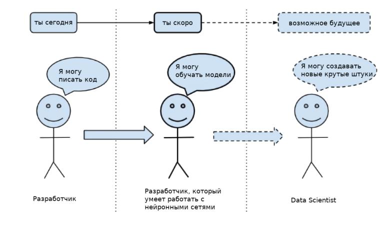 Нейронные сети с нуля. Обзор курсов и статей на русском языке, бесплатно и без регистрации - 1