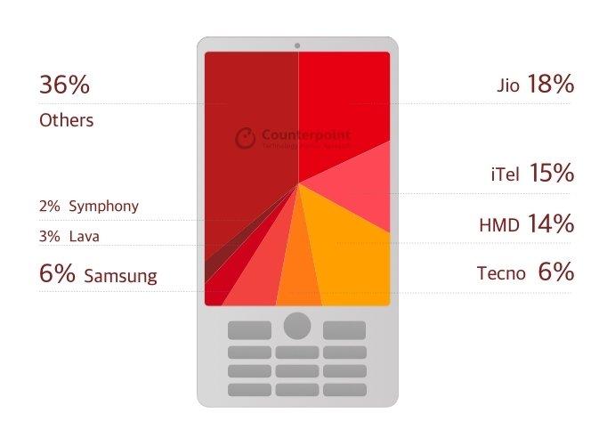 По итогам второго квартала продажи обычных телефонов выросли на 5%, а смартфонов — просели на 2%