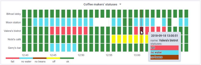 Представляем новый плагин для Grafana — Statusmap panel - 1